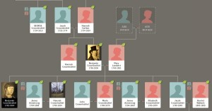 Crowninshield family tree